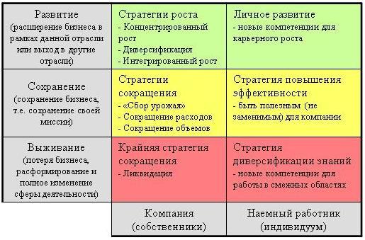 Матрица стратегий