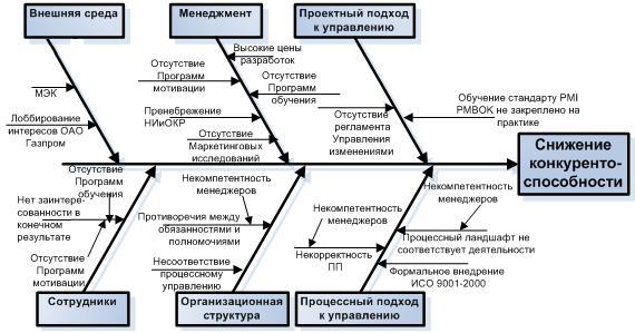 процессного подхода к