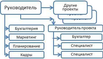 Организационные структуры инновационного Предприятия курсовая  Организационные структуры инновационного Предприятия курсовая
