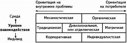 Механистическая структура, органическая структура
