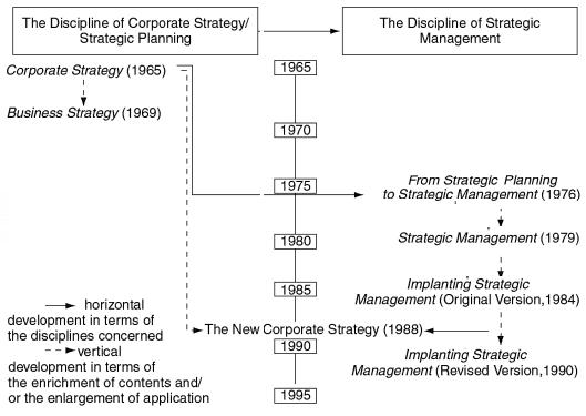 Стратегический менеджмент И.Ансофф
