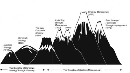 Стратегический менеджмент. И. Ансофф