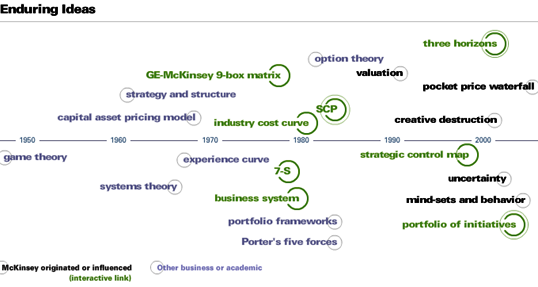 идеи McKinsey