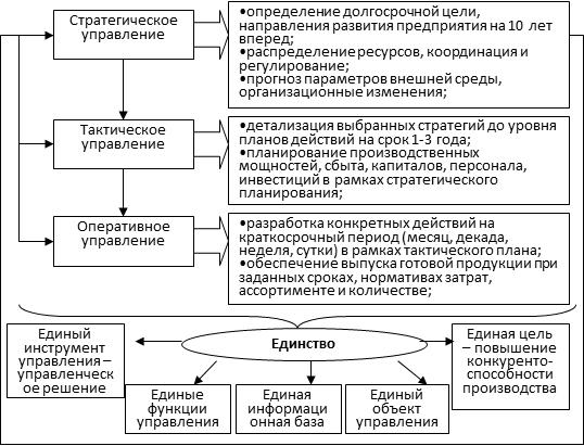 Взаимодействие уровней управления