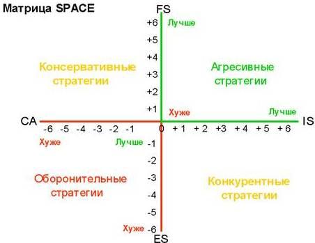 матрица SPACE