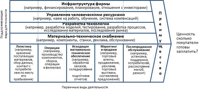Графическое изображение модели