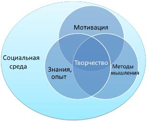 Компонентная теория творчество [Teresa M. Amabile]