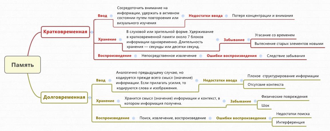 Шпаргалки Стратегический Менеджмент