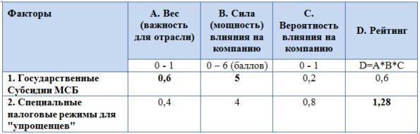 Показатели оценки факторов