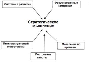 Модель стратегического мышления Liedtka