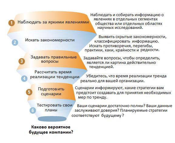 Шестиэтапную методологию прогнозирования