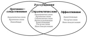 Модель стратегического мышления