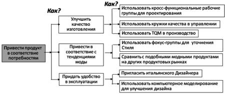 Диаграмма Как-Как