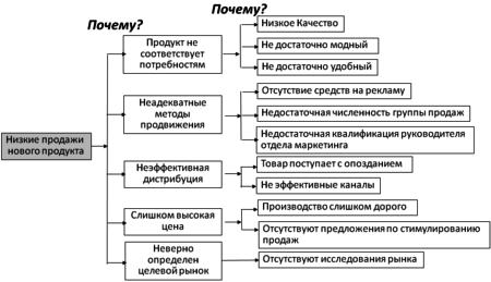 Диаграмма Почему-Почему
