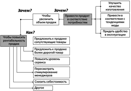 Диаграмма Зачем-Зачем