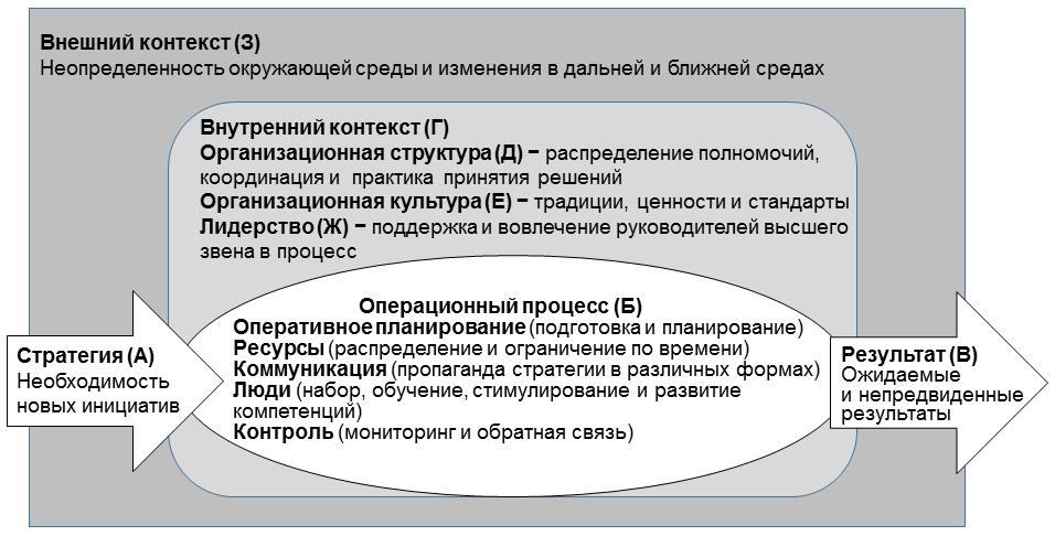 Модель реализации стратегии