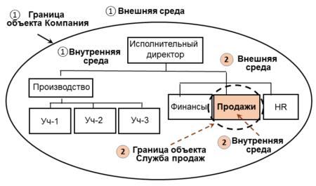 SWOT анализ. Объект анализа