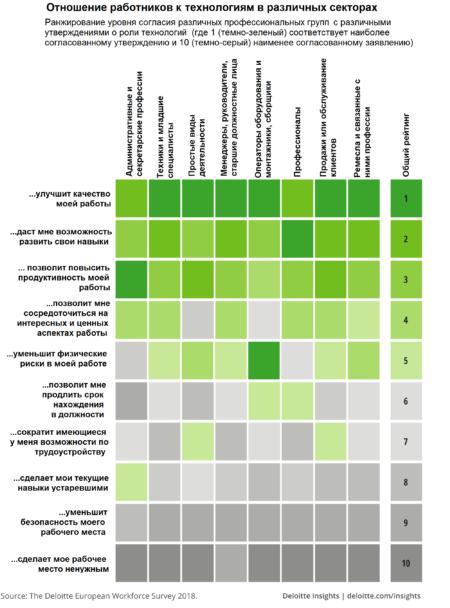 влияние информационных технологий на рабочие места