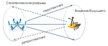 Формирование стратегических разрывов