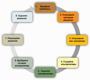 Рациональный подход к принятию решения - Управление ...