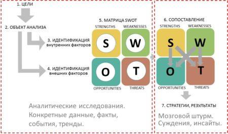 Аналитическая и творческая часть SWOTанализа