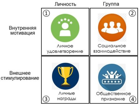 Стимулирование личности и группы