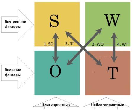 Сопоставления в SWOT